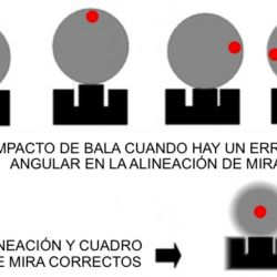 Debemos lograr es que los aparatos de puntería (alza y guión) se mantengan perfectamente alineados.