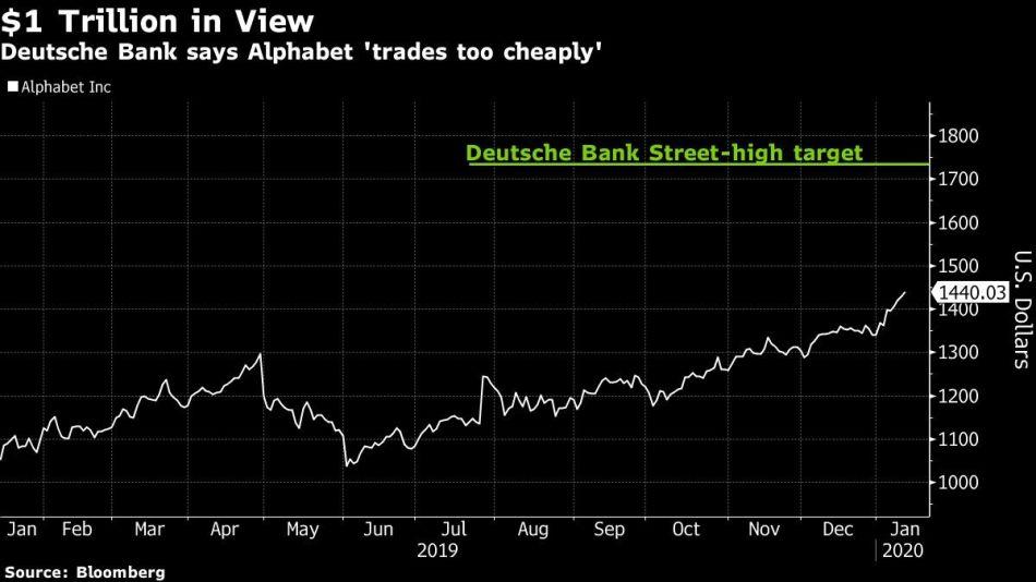 Deutsche Bank says Alphabet 'trades too cheaply'