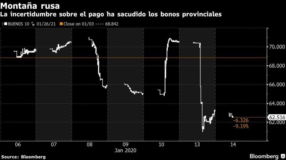 La incertidumbre sobre el pago ha sacudido los bonos provinciales
