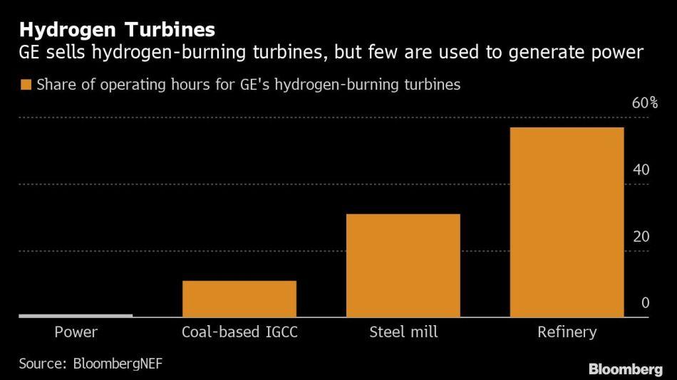 Hydrogen Turbines