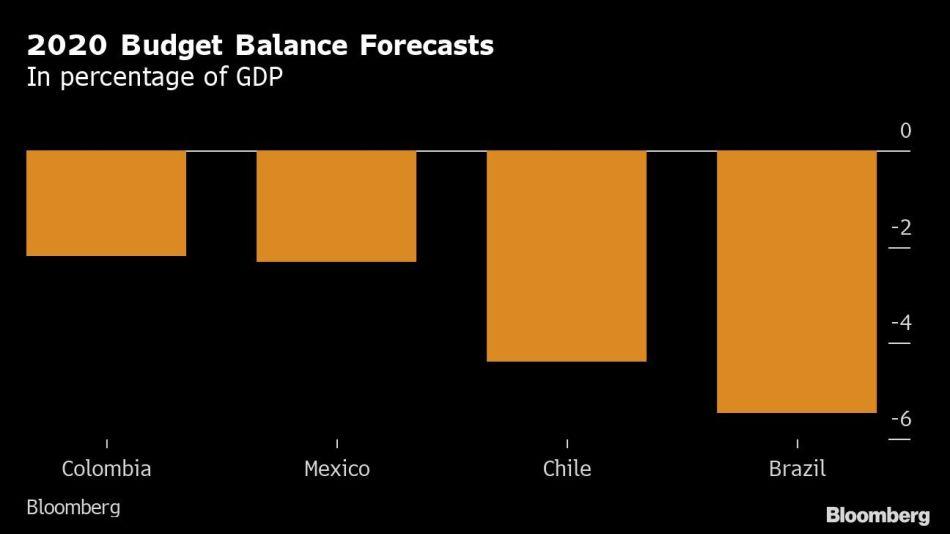2020 Budget Balance Forecasts
