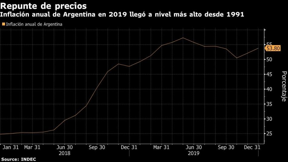Inflación anual de Argentina en 2019 llegó a nivel más alto desde 1991