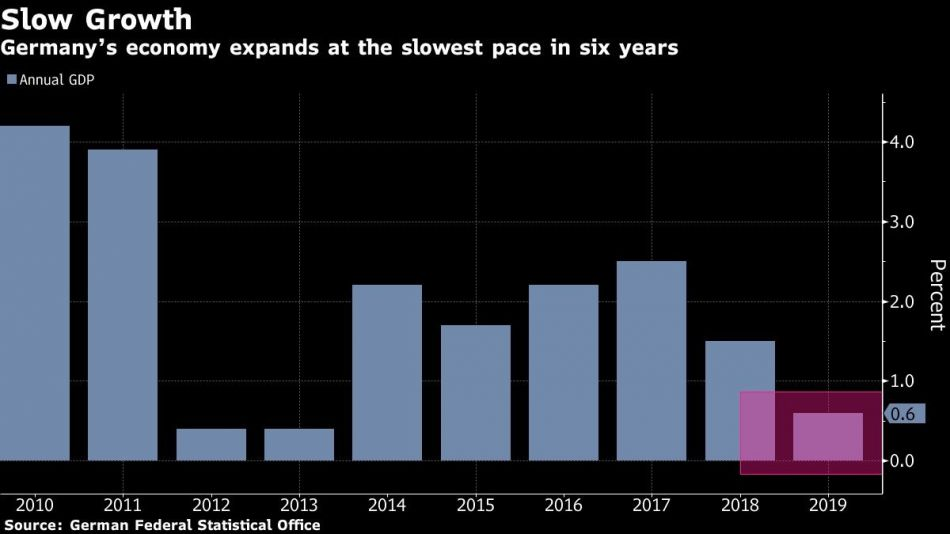Germany'seconomyexpands at the slowest pace in six years