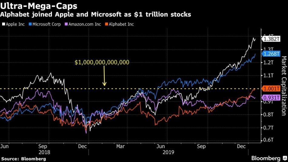Alphabet joined Apple and Microsoft as $1 trillion stocks
