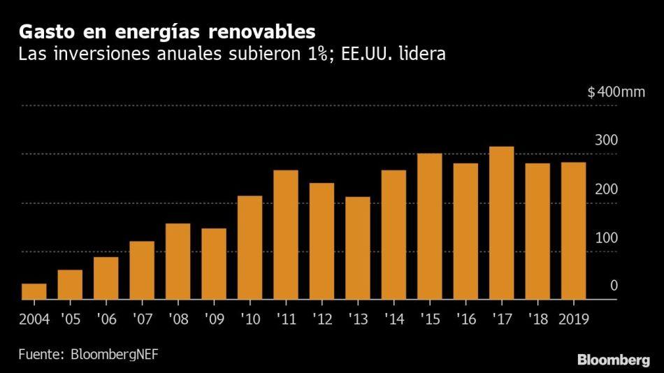 Gasto en energías renovables