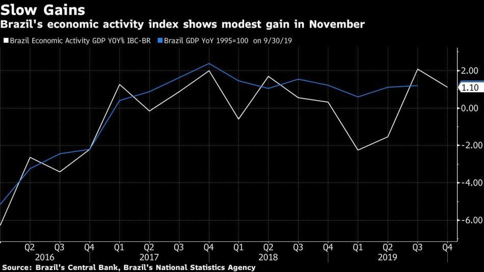 Brazil's economic activity index shows modest gain in November