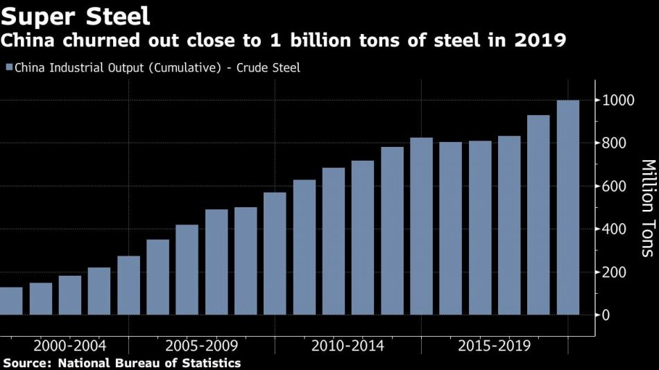 China churned out close to 1 billion tons of steel in 2019