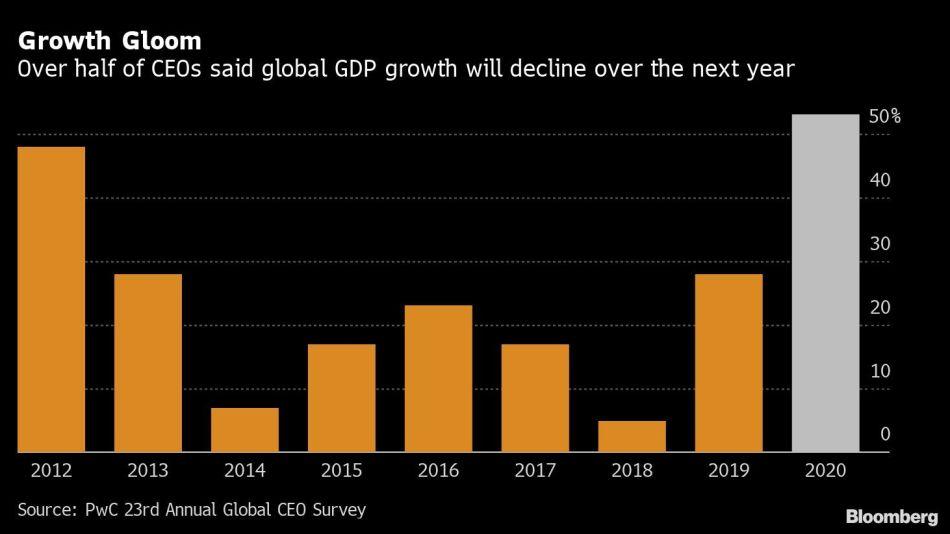 Growth Gloom