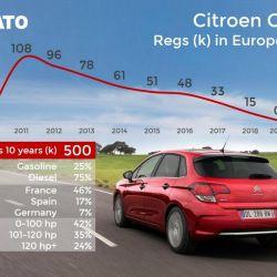 2. Citroën C4. Crédito: Jato.