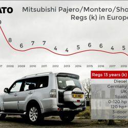 9. Mitsubishi Pajero/Montero/Shogun. Crédito: Jato.