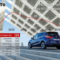 10. Nissan Pulsar. Crédito: Jato.
