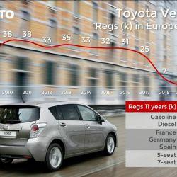 12. Toyota Verso. Crédito: Jato.