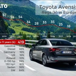 13.Toyota Avensis. Crédito: Jato.