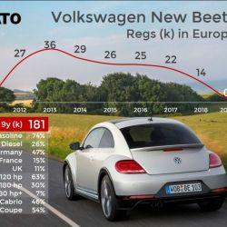14. Volkswagen Beetle. Crédito Jato. Crédito: Jato.