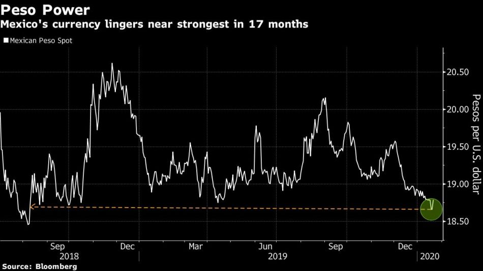 Mexico's currency lingers near strongest in 17 months