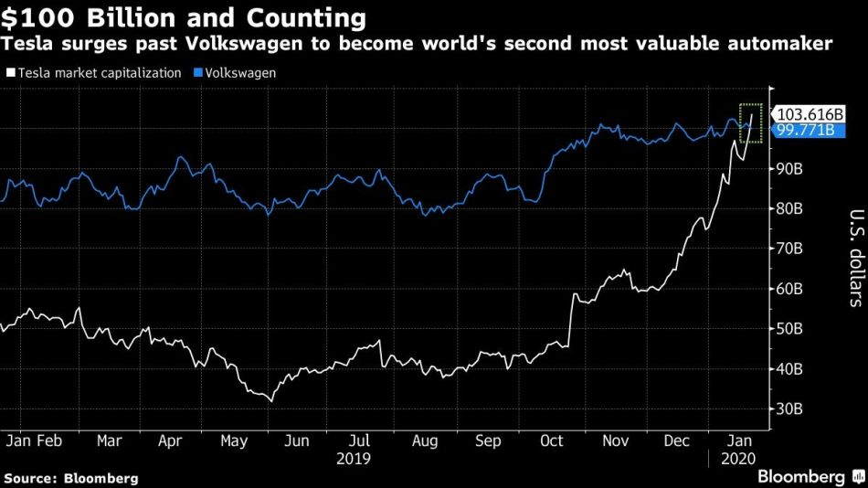 Tesla surges past Volkswagen to become world's second most valuable automaker