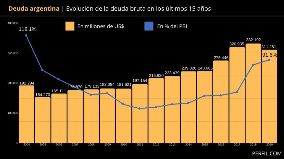 infografia deuda argentina
