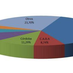 Venta de autos usados por provincia (enero de 2020). Crédito: CCA.
