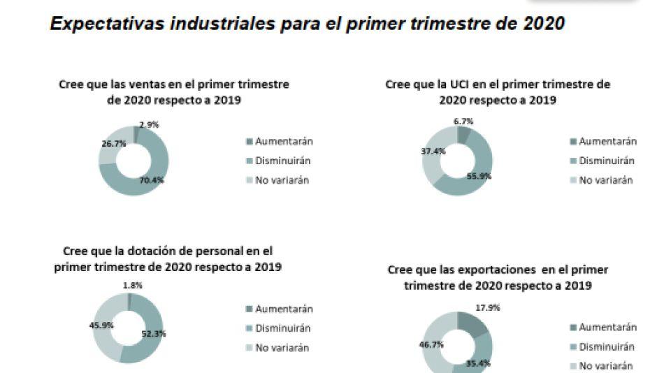 Expectativas de los industriales pymes bonaerenses
