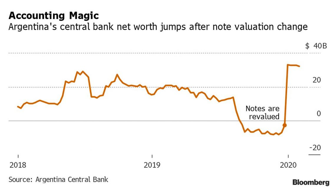 Argentina's central bank net worth jumps after note valuation change.