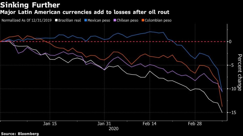 Major Latin American currencies add to losses after oil rout