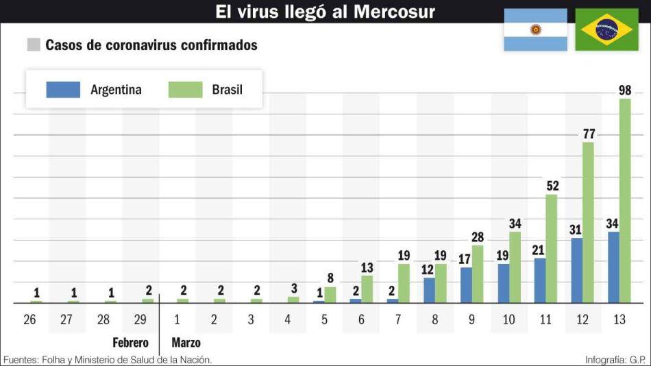 20200315_brasil_argentina_coronavirus_infografiagp_g.jpg