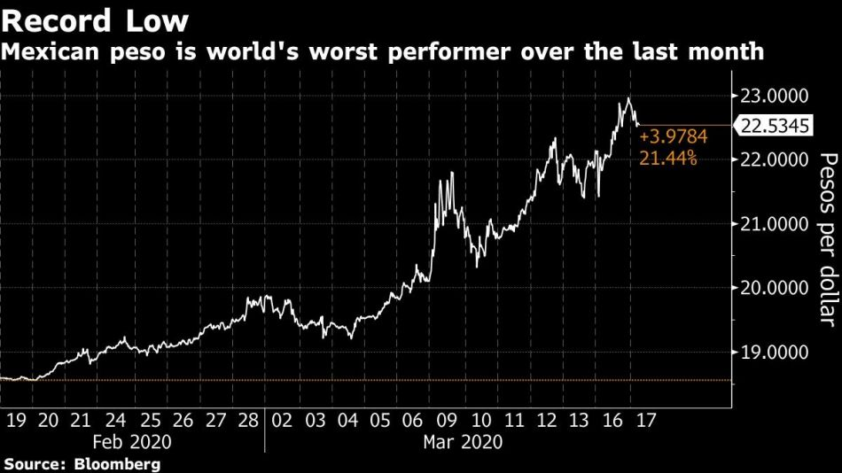 Mexican peso is world's worst performer over the last month
