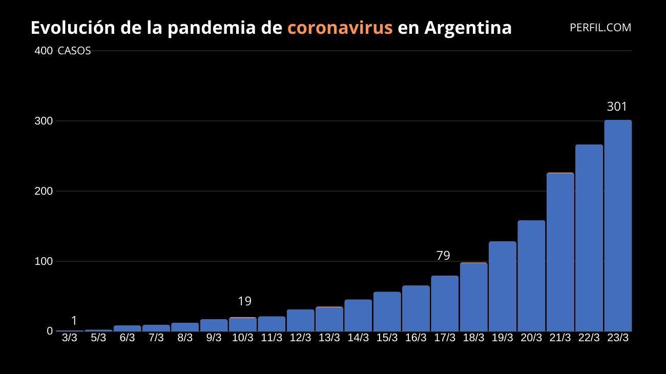 Cronología del coronavirus en Argentina: el país superó los 300 contagios