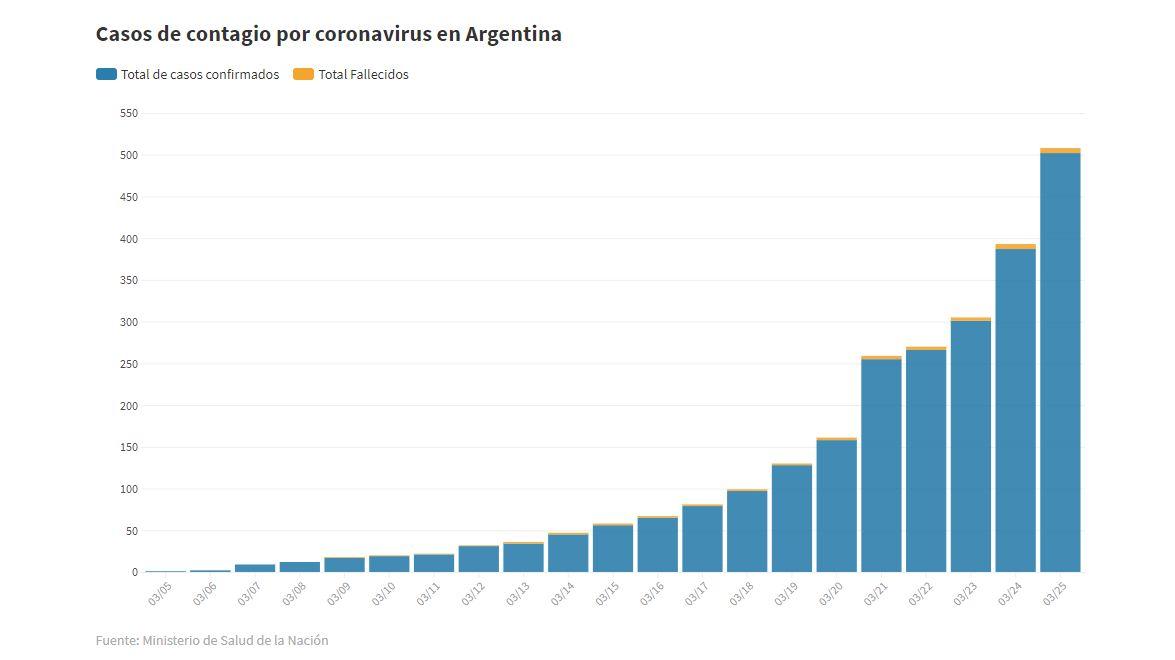 Cronología del coronavirus en Argentina: el país ya cuenta más de 500 enfermos