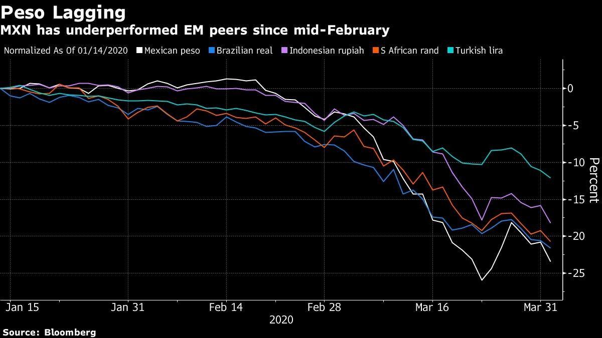 MXN has underperformed EM peers since mid-February