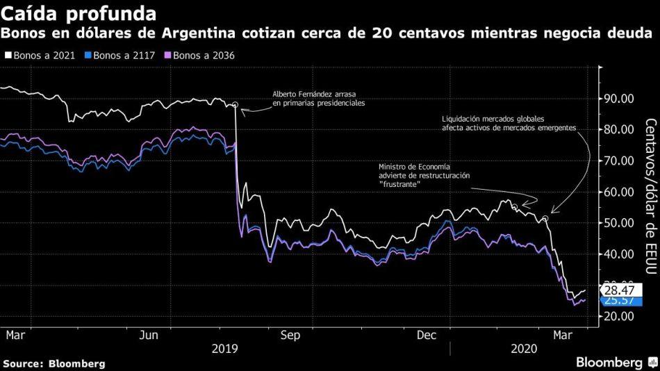 Bonos en dólares de Argentina cotizan cerca de 20 centavos mientras negocia deuda