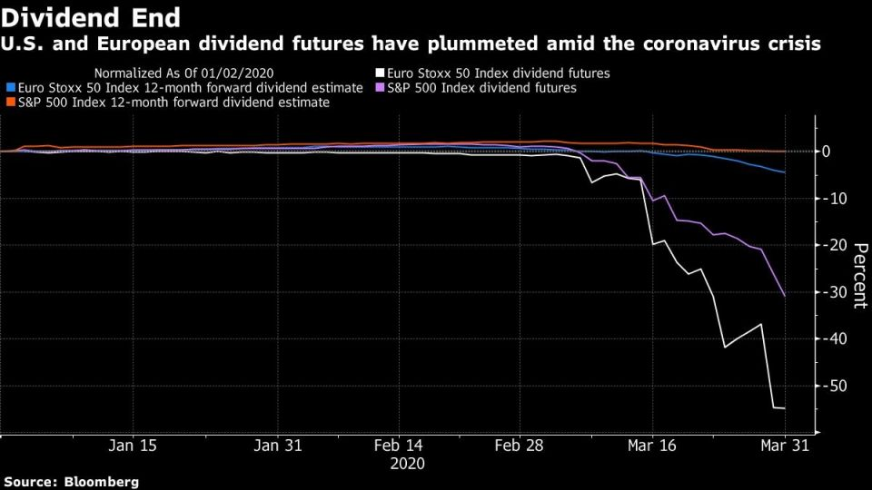 U.S. and European dividend futures have plummeted amid the coronavirus crisis