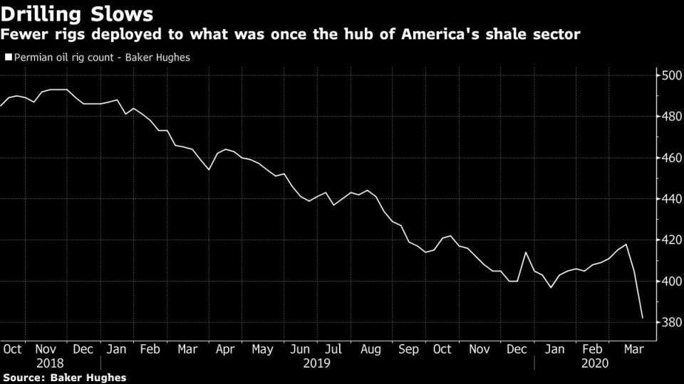 Fewer rigs deployed to what was once the hub of America's shale sector