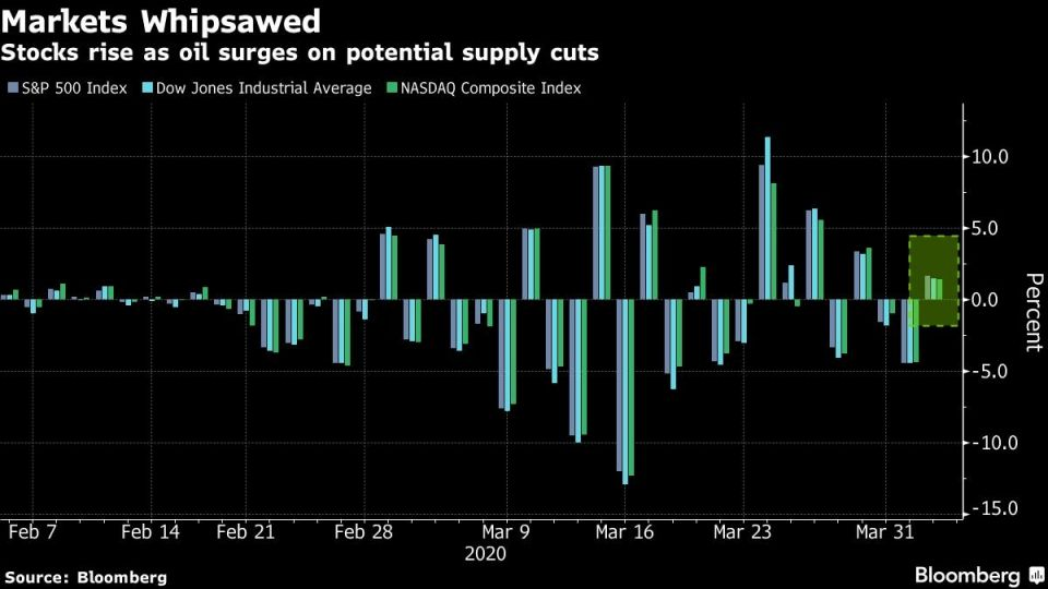Stocks rise as oil surges on potential supply cuts