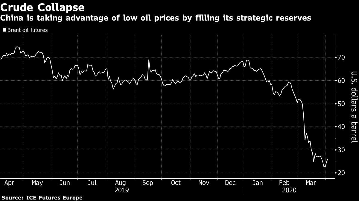 China is taking advantage of low oil prices by filling its strategic reserves