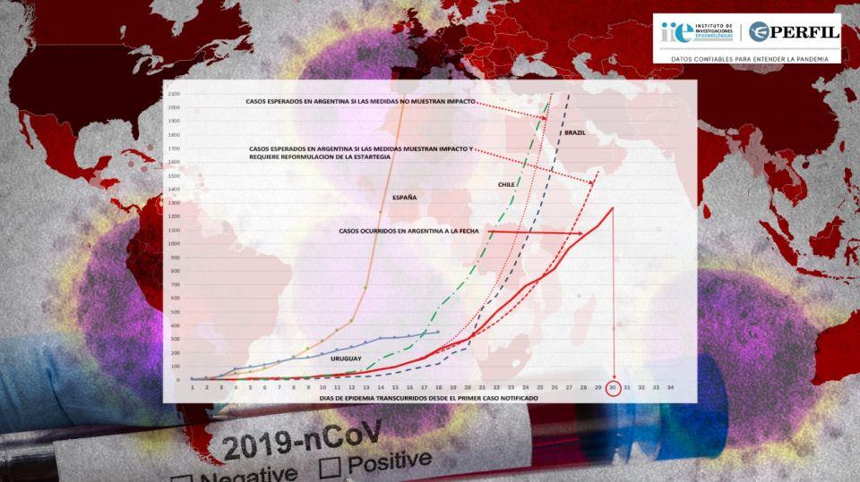 Comparativa de la evolución del coronavirus en diferentes países.