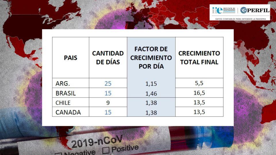 Crecimiento diario de la mortalidad del coronavirus en diferentes países desde el primer caso fatal.