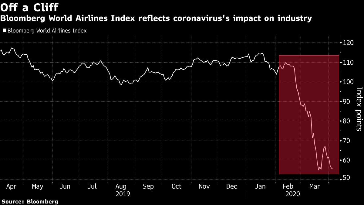 Bloomberg World Airlines Index reflects coronavirus's impact on industry