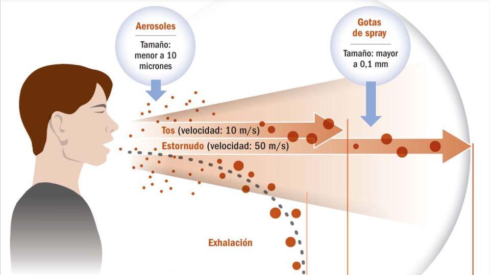 Coronavirus. Distancia social.