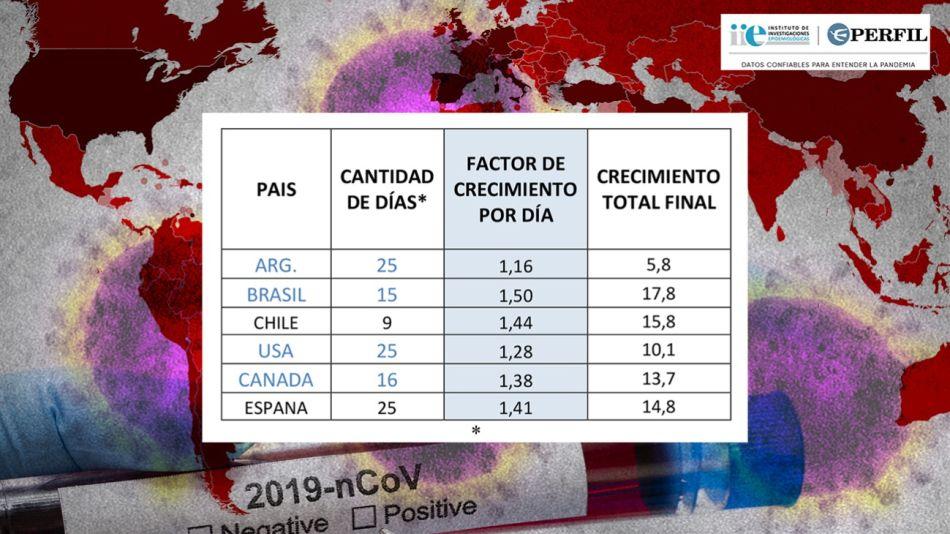 Los países comparables en todos los casos duplican la velocidad de crecimiento que presenta Argentina en la actualidad.