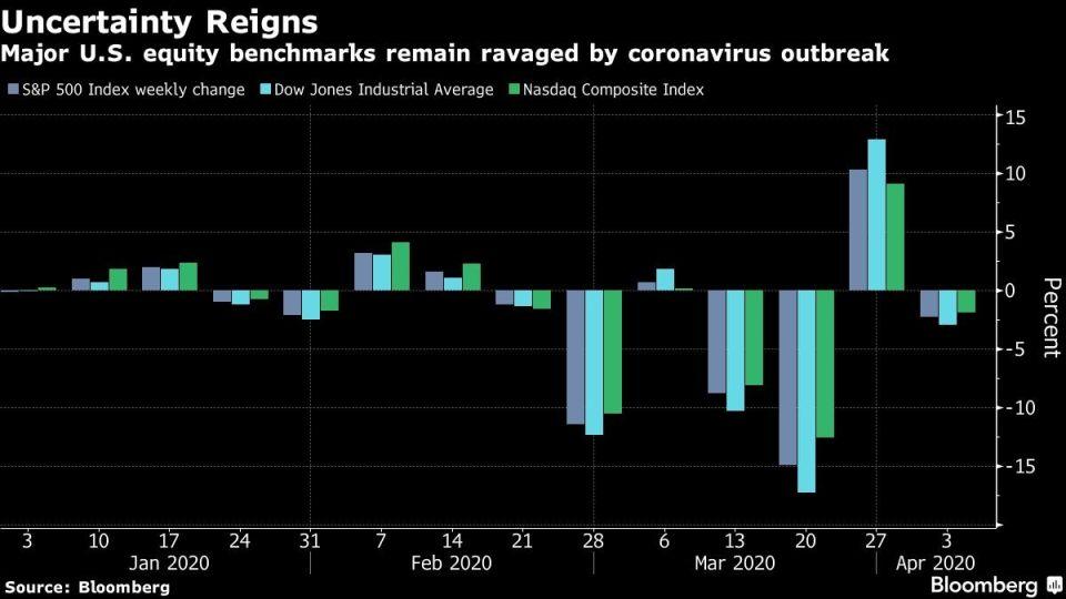 Major U.S. equity benchmarks remain ravaged by coronavirus outbreak