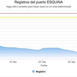 Variación de altura del Río Panará en Esquina durante el último mes.