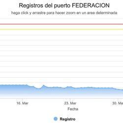 Variación de la altura del río Uruguay a la altura de Federación durante el último mes.