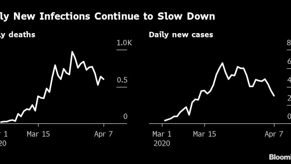 Italy New Infections Continue to Slow Down