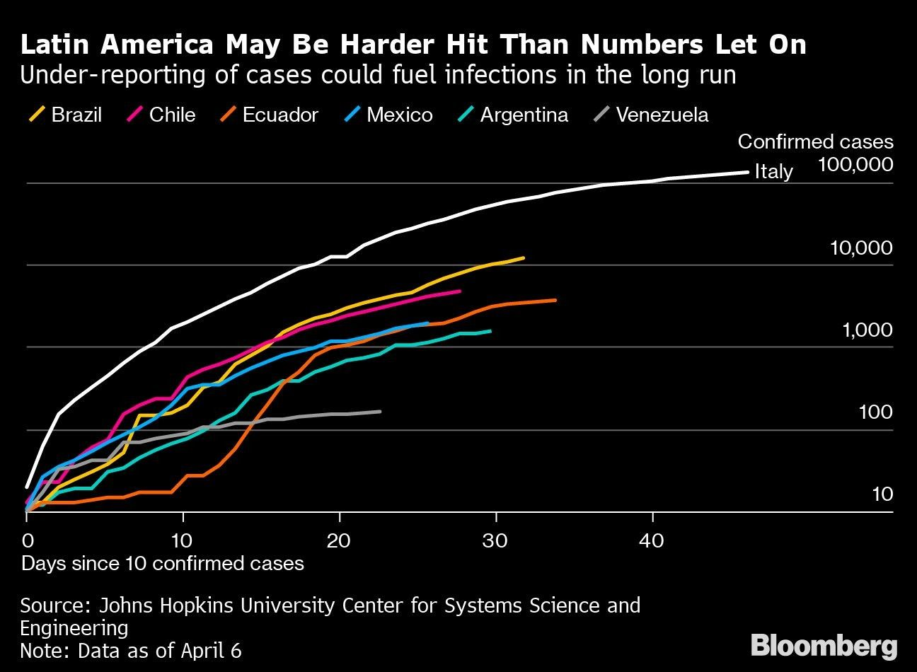 Latin America May Be Harder Hit Than Numbers Let On