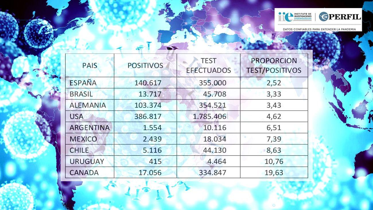 El crecimiento diario de casos en las Provincias más afectadas por el coronavirus.