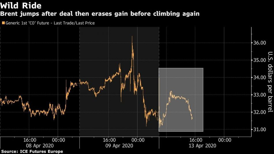 Brent jumps after deal then erases gain before climbing again