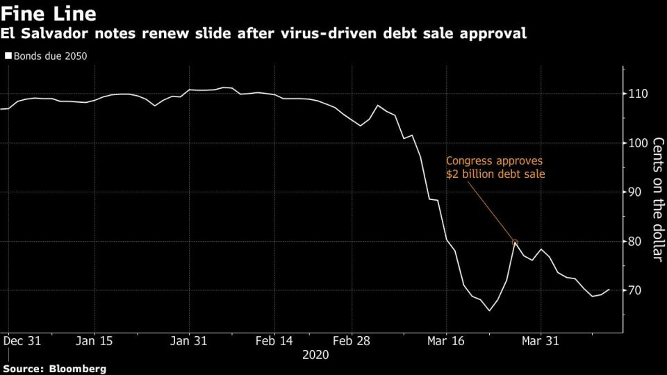 El Salvador notes renew slide after virus-driven debt sale approval