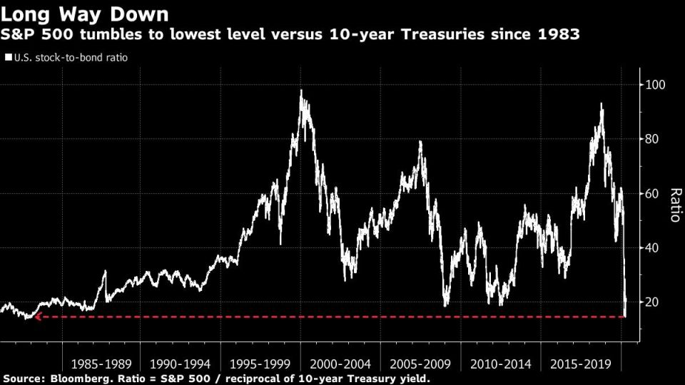 S&P 500 tumbles to lowest level versus 10-year Treasuries since 1983