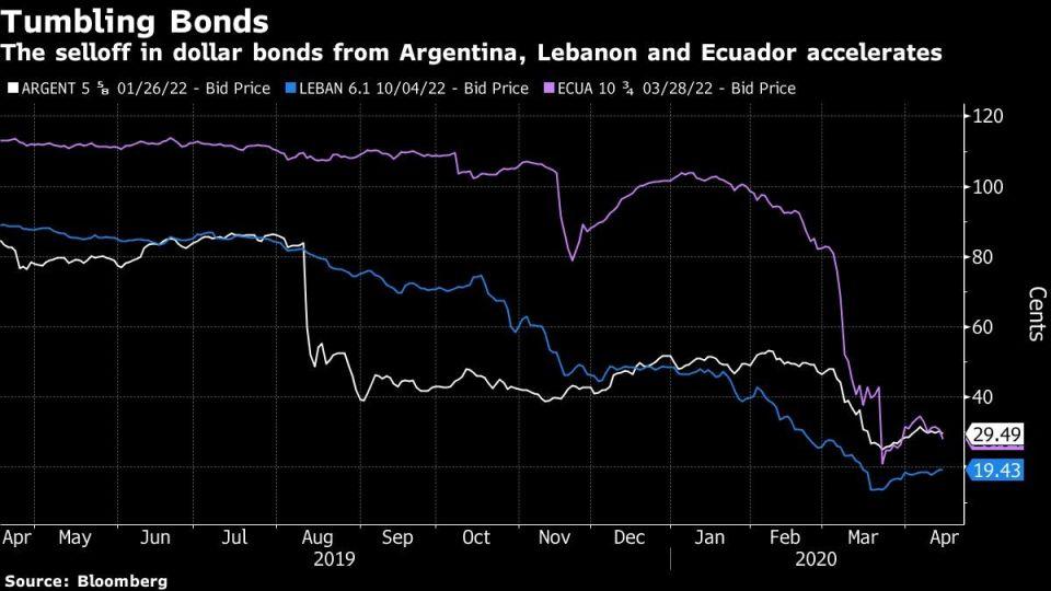 The selloff in dollar bonds from Argentina, Lebanon and Ecuador accelerates